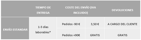 condiciones enví y devolución España (península)